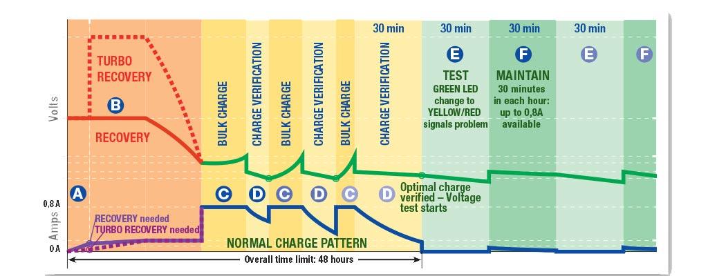 tecmate optimate 4 dual program rh tecmate com Optimate Battery Tender optimate 4 manual instructions