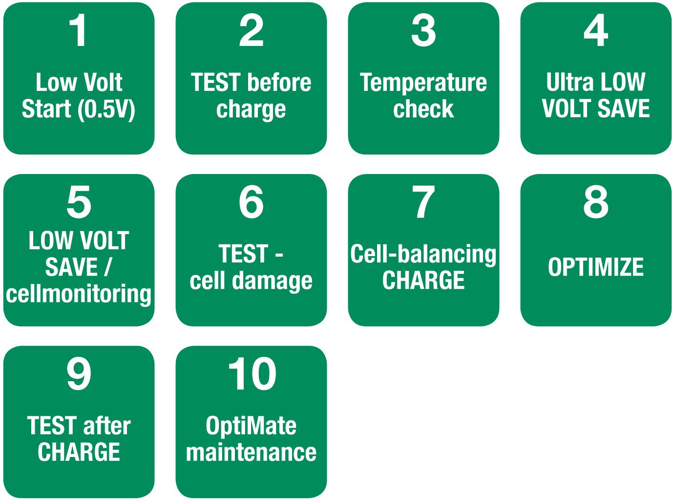 /Cargador de bater/ía LiFePo4/profesional Optimate Lithium 4S 5/A/