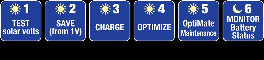 Solar-6-steps-2017.png